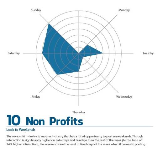 Facebook Tips for Business Non Profits