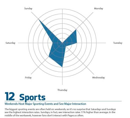Businesses on Facebook for Sports and Athletics