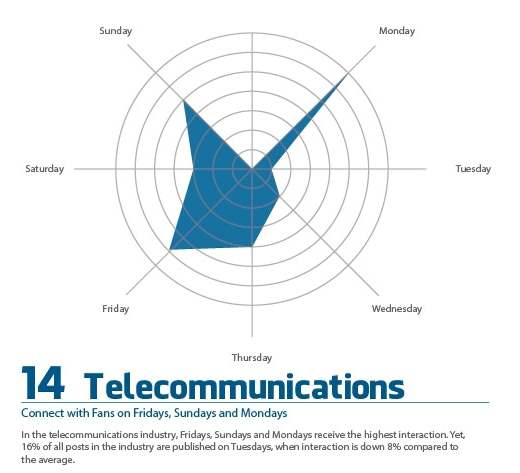 Creating a page on Facebook for Telecommunications