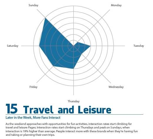 Facebook Advertising Tips, travel and leisure