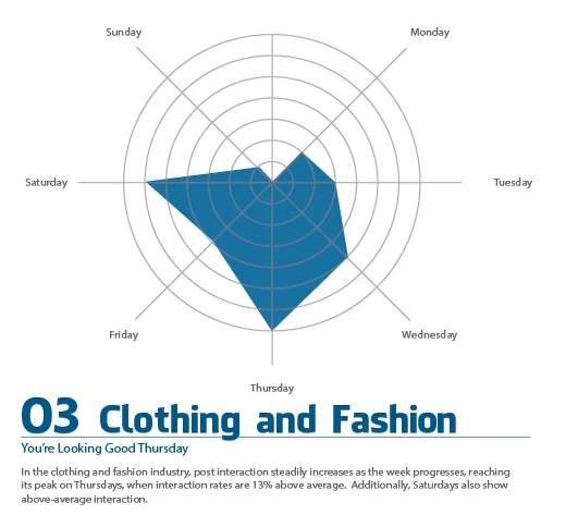 Facebook tips. The best days for posting for the Clothing and Fashion industry