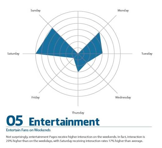 How to market on Facebook for the Entertainment Industry
